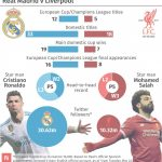 Becas Edor Madrid 2015 16 Genial Champions League Final: Liverpool V Real Madrid Key Stats   The