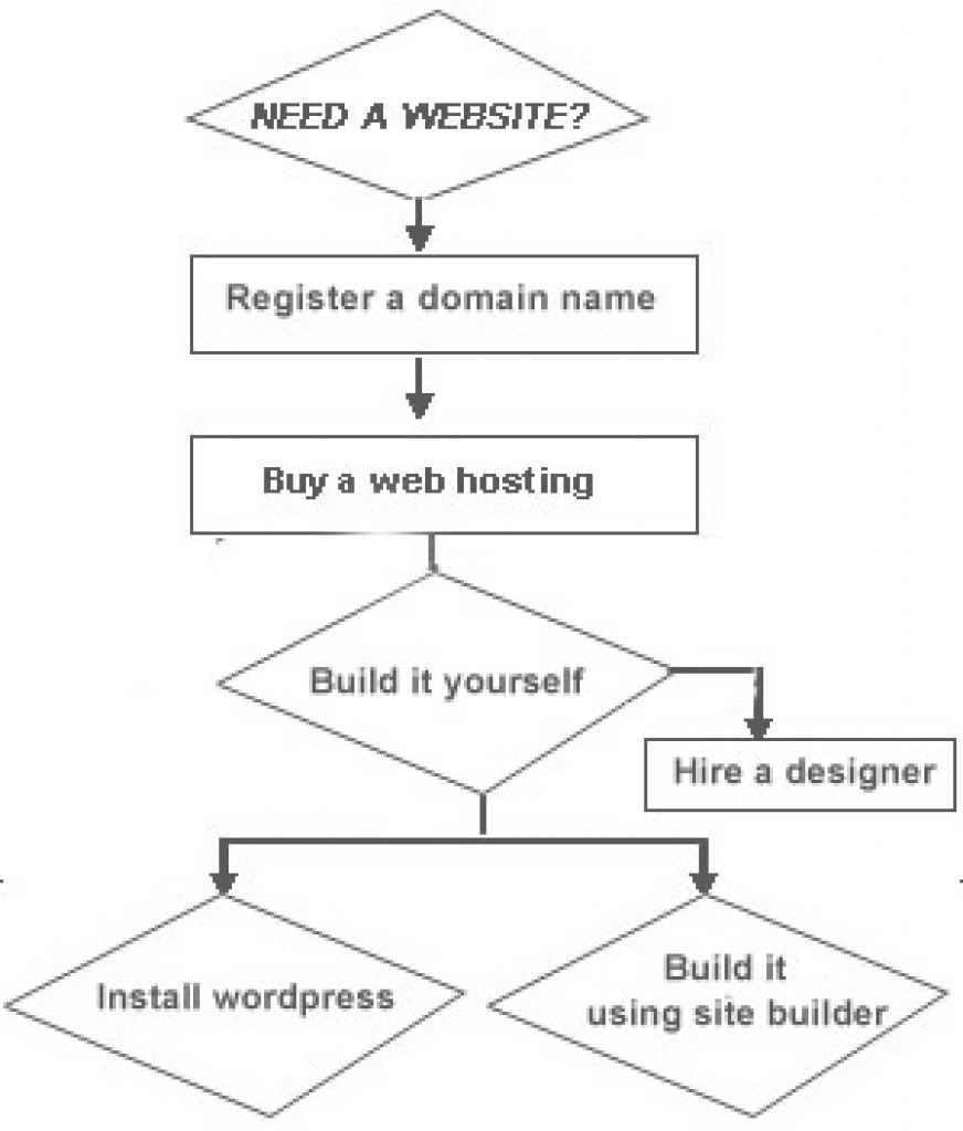 How To Create A Web Hermoso How To Create A Website? - Hosting Redefined