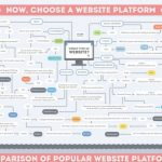 How To Create A Web Moderno Wix Infographics | Visual.ly
